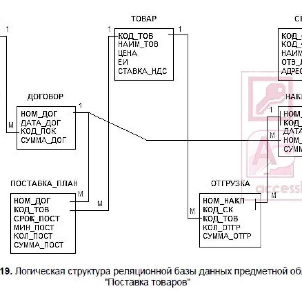 Структурная схема базы данных пример