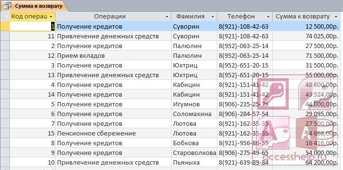 База данных кредитов в банке