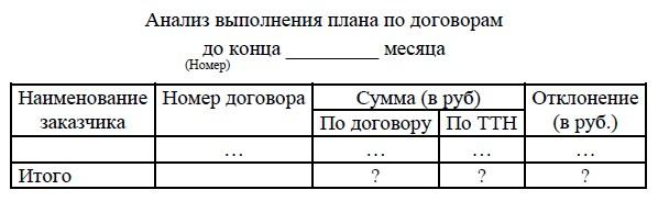анализ баз данных договор