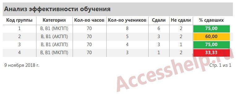 база данных страховая компания access 70
