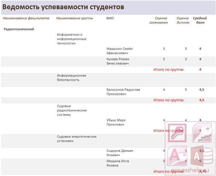 Готовая база данных access Дипломный проект Базы данных access База данных access Дипломный проект