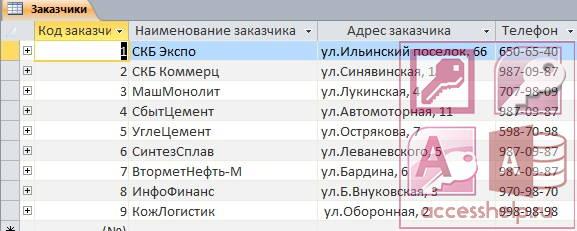 База данных Access Поставка товаров
